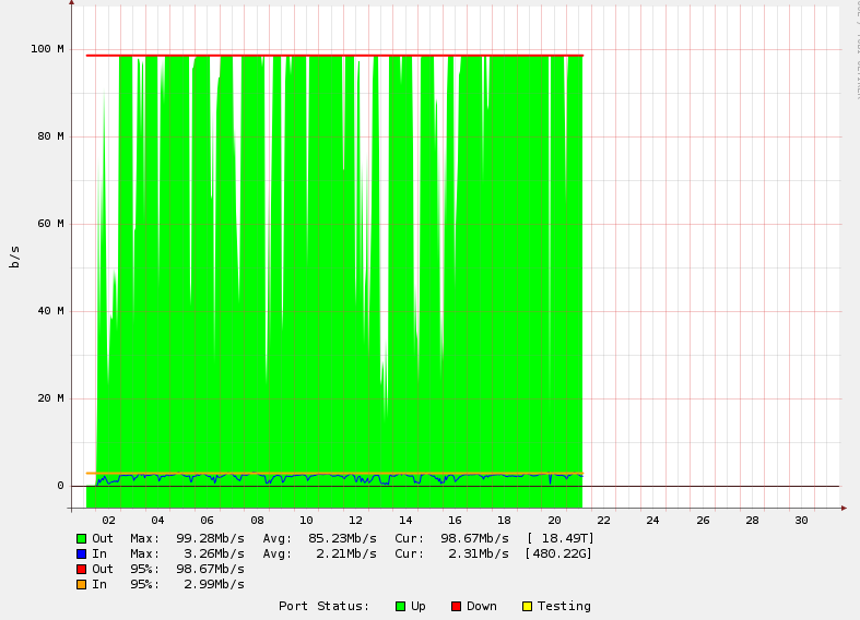 Hidef 100Mbps bw graph